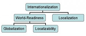 Локализация и интернационализация