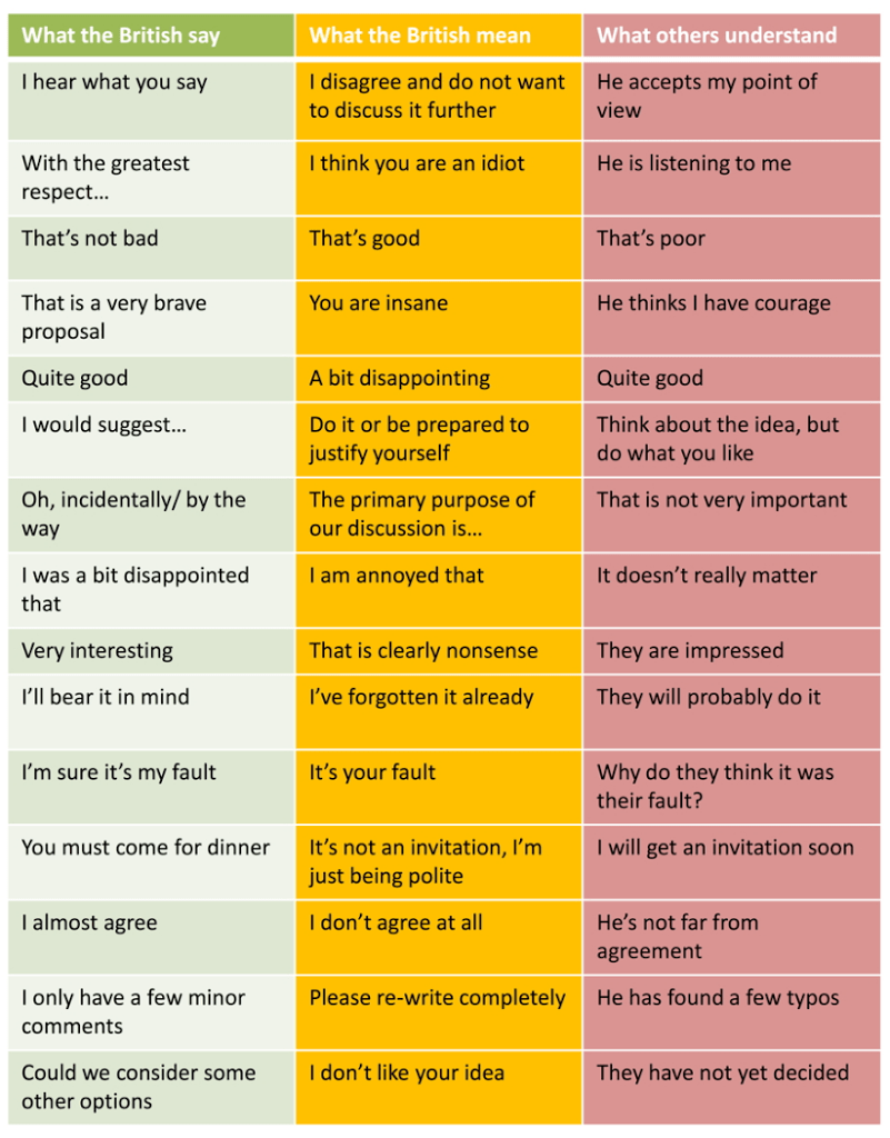 what-british-english-people-say-vs-what-they-really-mean