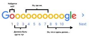 google для переводчиков
