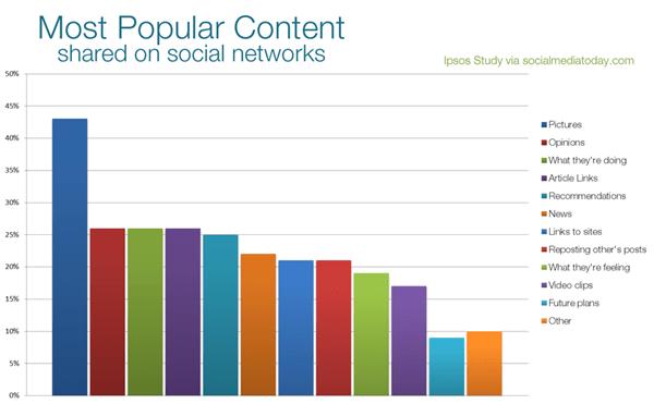 Варианты контента для продвижения в соцсетях