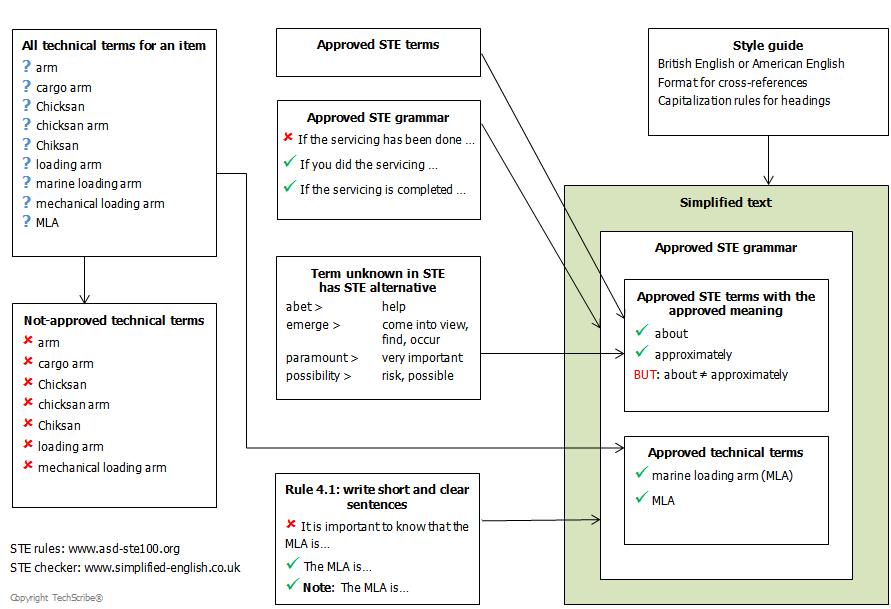 контролируемый язык письма ASD-STE100 Simplified Technical English