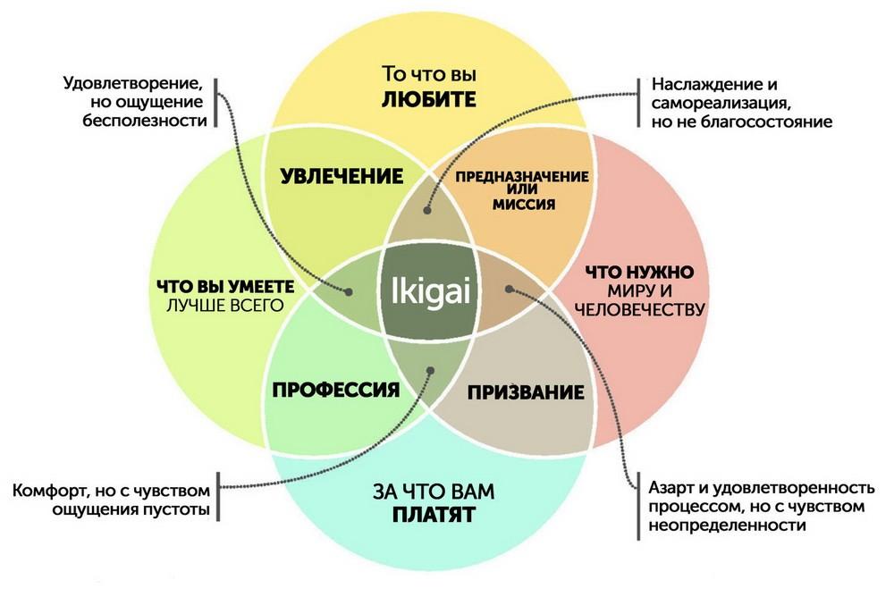 Смысл жизни по-японски: концепция икигаи