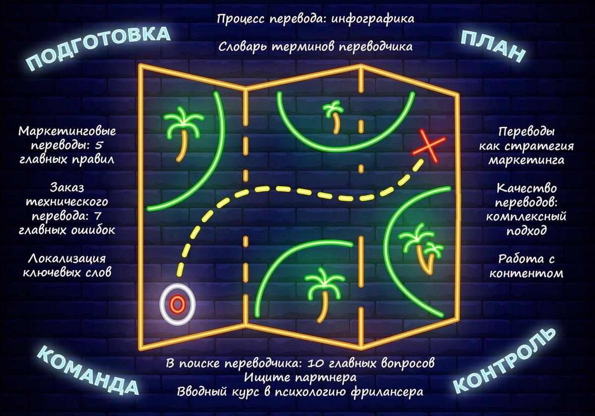 Карта блога Just Translate It
