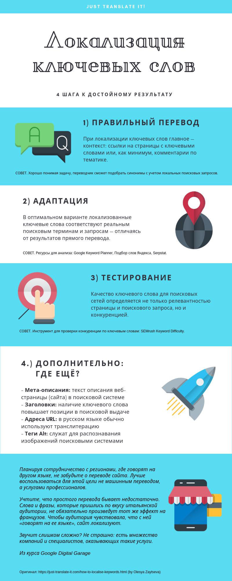 Локализация ключевых слов за 4 шага: инфографика